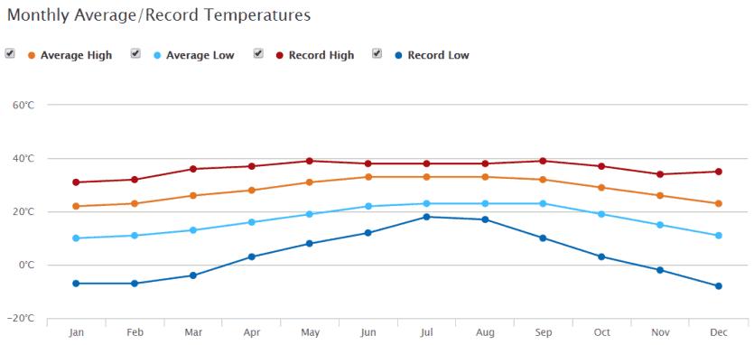 Orlando e Disney no mês de Março: temperatura